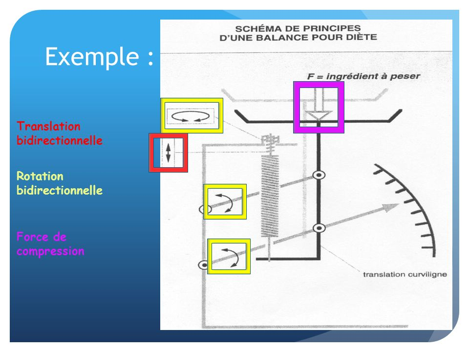 Exemple : Translation bidirectionnelle Rotation bidirectionnelle