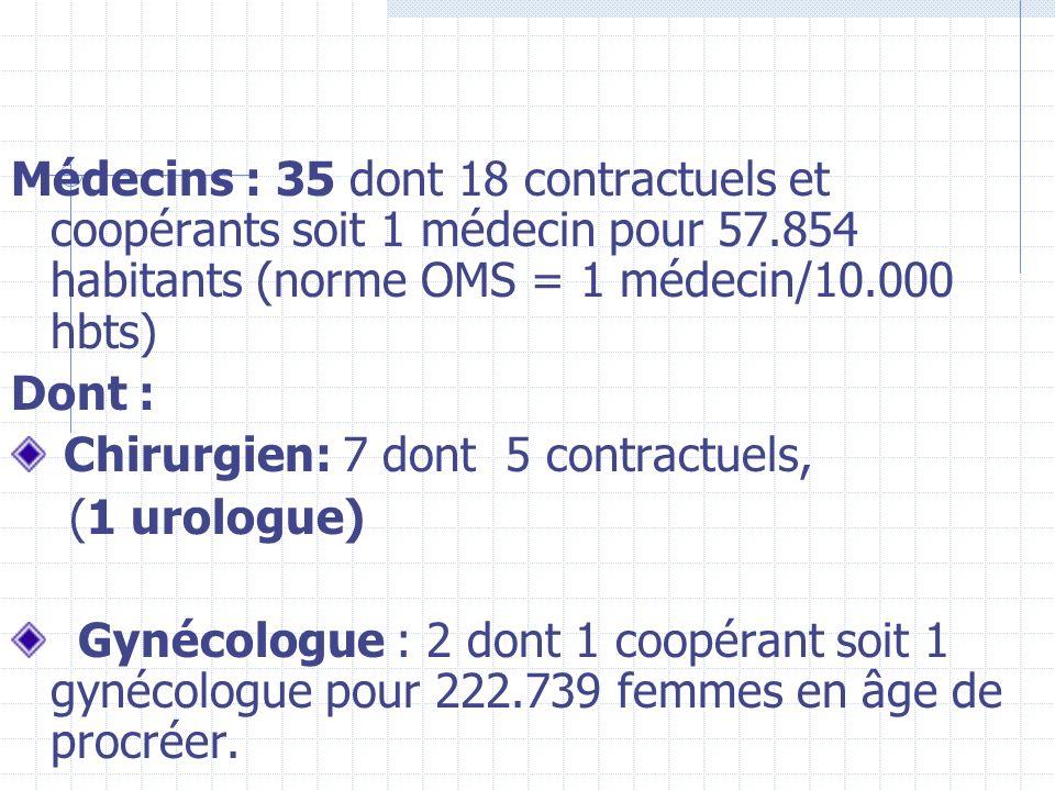 Médecins : 35 dont 18 contractuels et coopérants soit 1 médecin pour 57.854 habitants (norme OMS = 1 médecin/10.000 hbts)