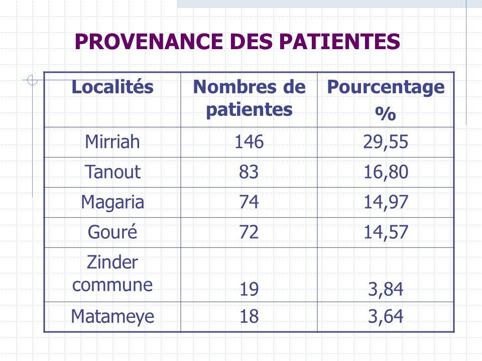 PROVENANCE DES PATIENTES