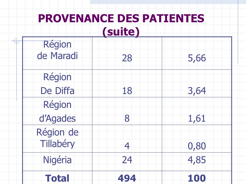 PROVENANCE DES PATIENTES (suite)