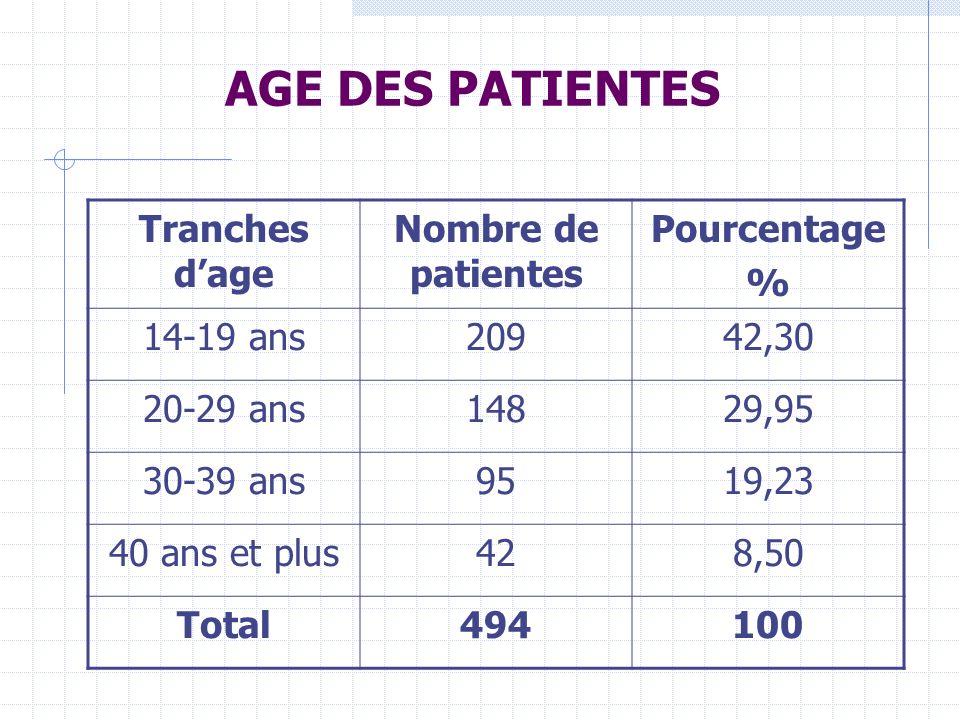 AGE DES PATIENTES Tranches d'age Nombre de patientes Pourcentage %