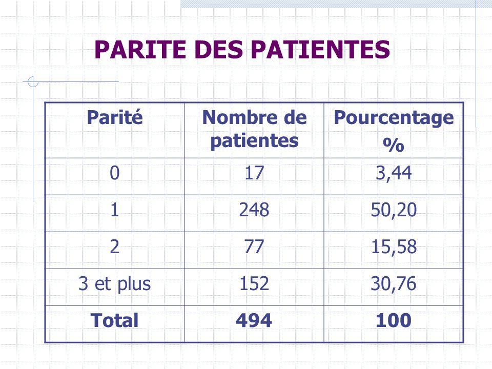 PARITE DES PATIENTES Parité Nombre de patientes Pourcentage % 17 3,44