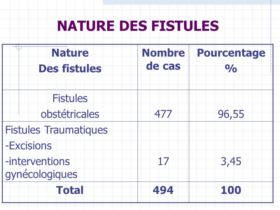 NATURE DES FISTULES Nature Des fistules Nombre de cas Pourcentage %