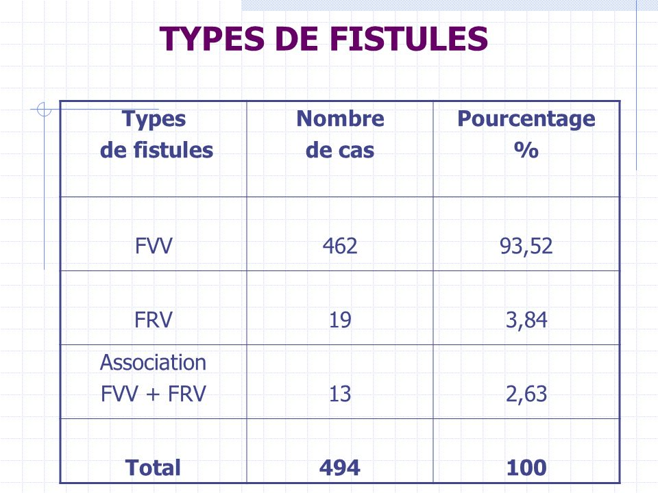 TYPES DE FISTULES Types de fistules Nombre de cas Pourcentage % FVV