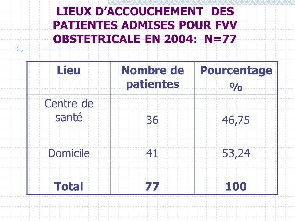 LIEUX D'ACCOUCHEMENT DES PATIENTES ADMISES POUR FVV OBSTETRICALE EN 2004: N=77