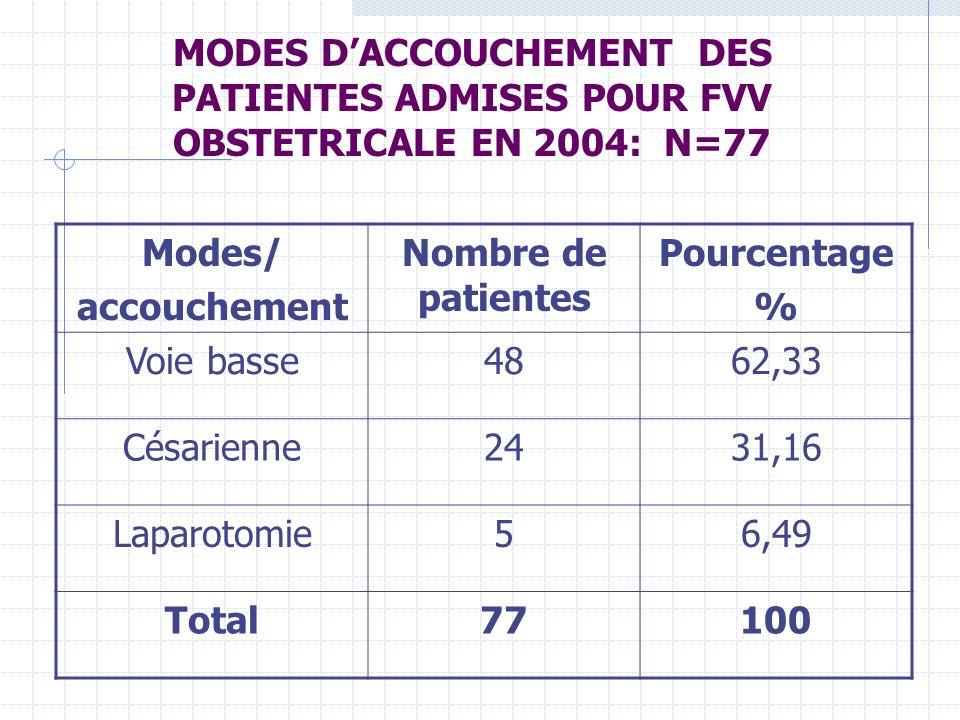 MODES D'ACCOUCHEMENT DES PATIENTES ADMISES POUR FVV OBSTETRICALE EN 2004: N=77
