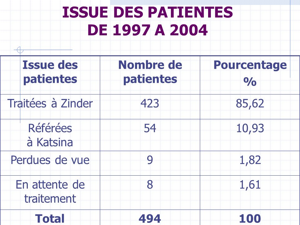 ISSUE DES PATIENTES DE 1997 A 2004