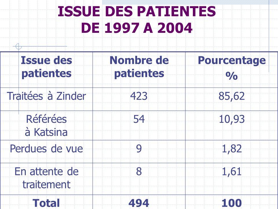 ISSUE DES PATIENTES DE 1997 A 2004