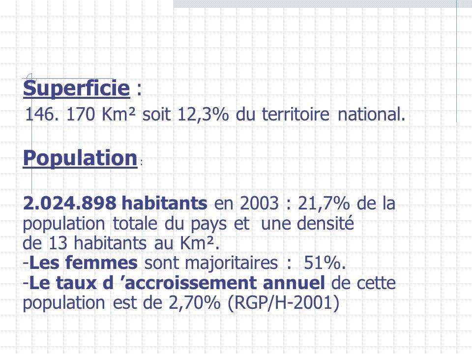 Superficie : 146. 170 Km² soit 12,3% du territoire national. Population :
