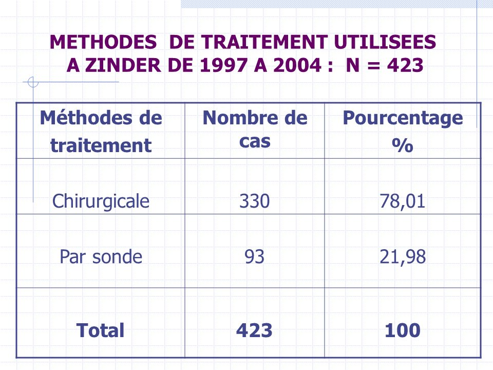 METHODES DE TRAITEMENT UTILISEES A ZINDER DE 1997 A 2004 : N = 423
