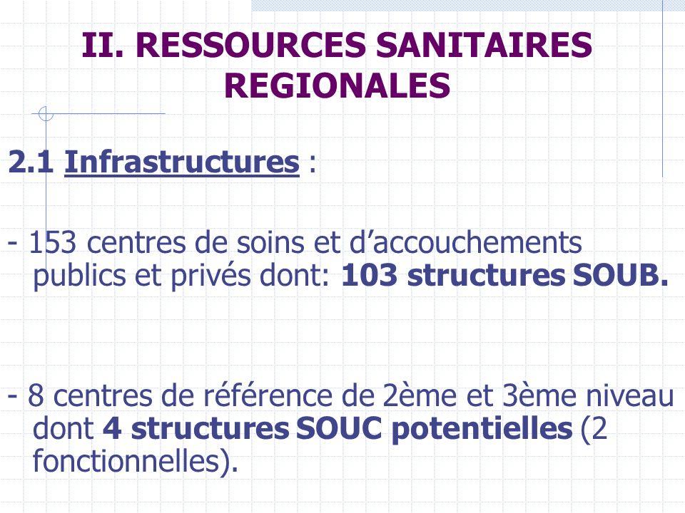 II. RESSOURCES SANITAIRES REGIONALES