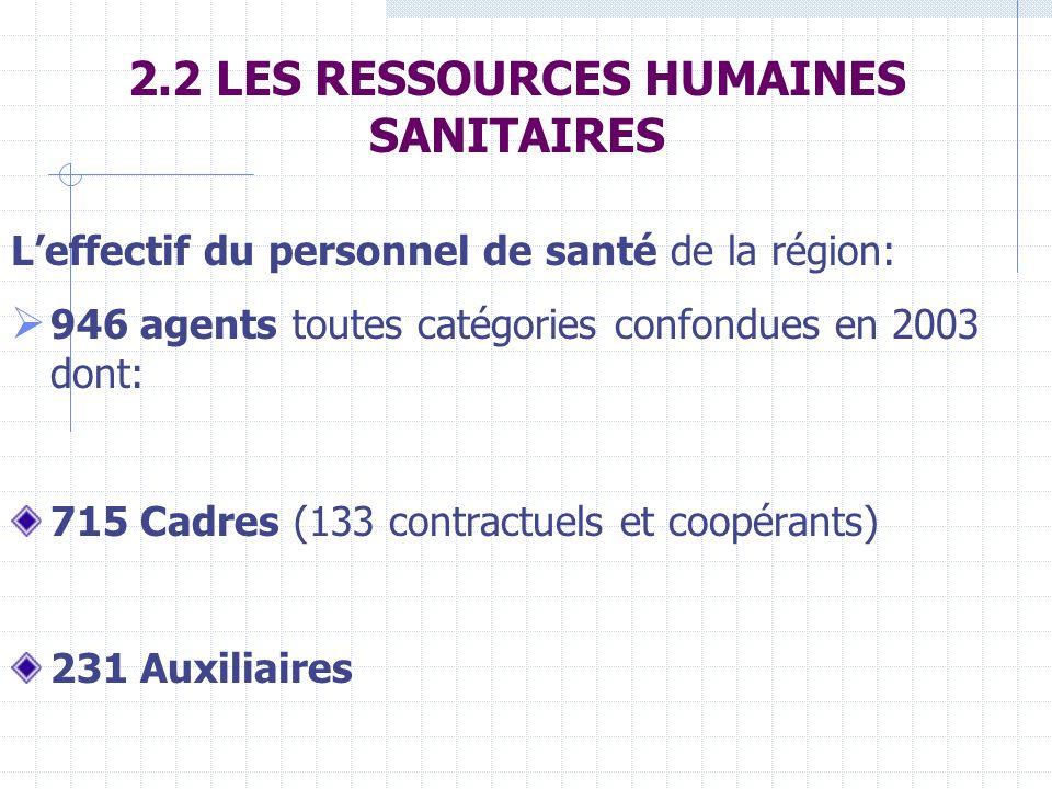 2.2 LES RESSOURCES HUMAINES SANITAIRES