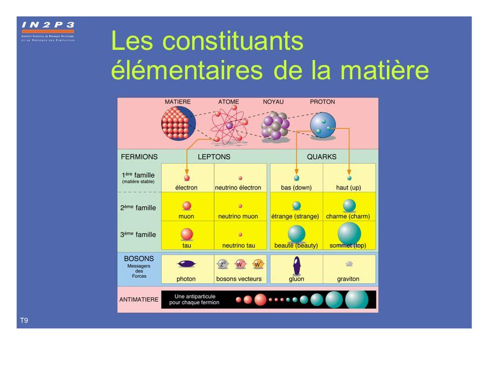Atomes, Noyaux, Particules