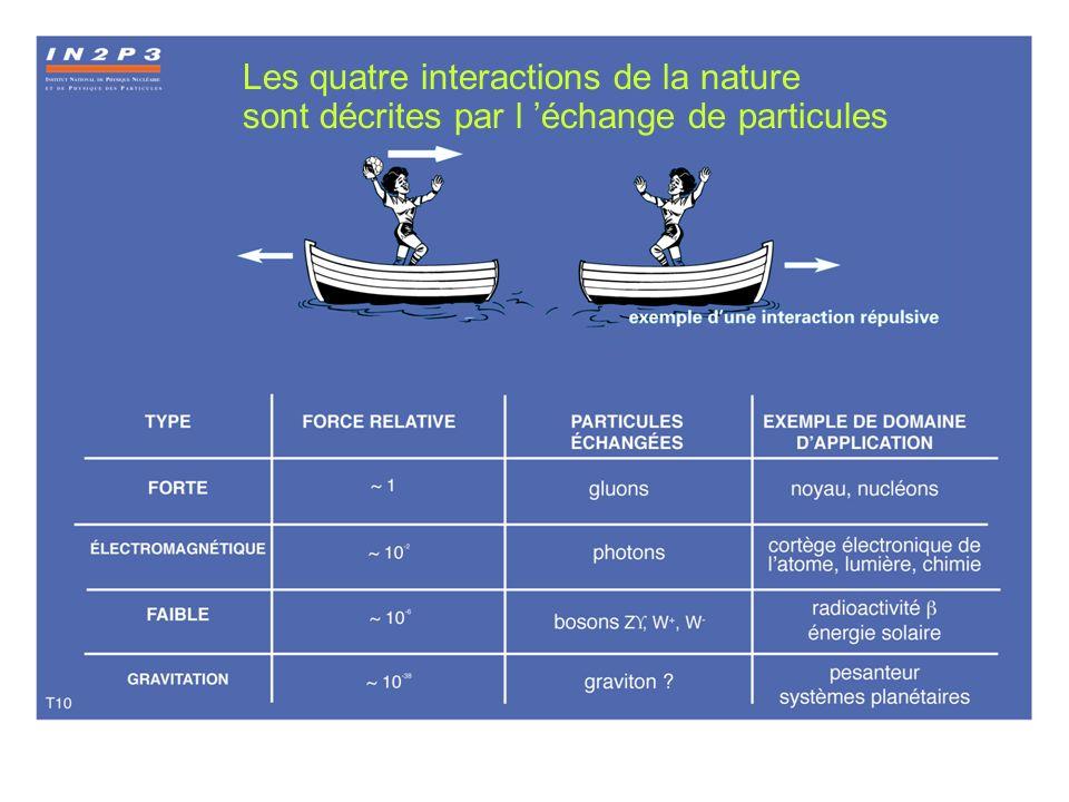 Forces et particules virtuelles