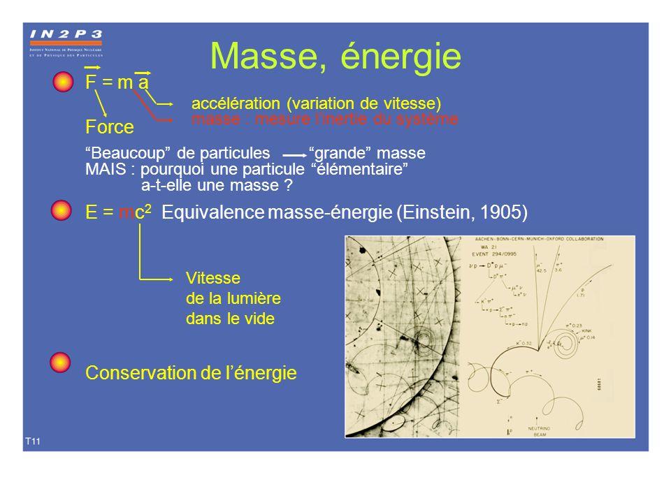 Masse, énergie F = m a Force