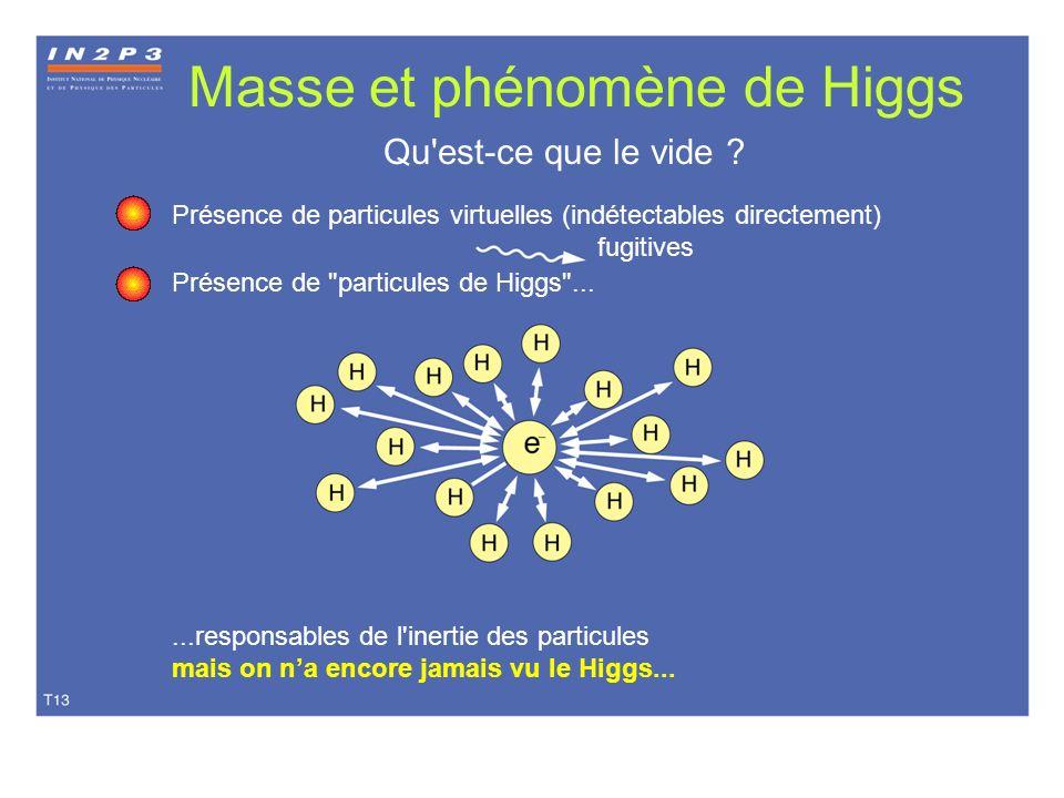 Masse et phénomène de Higgs