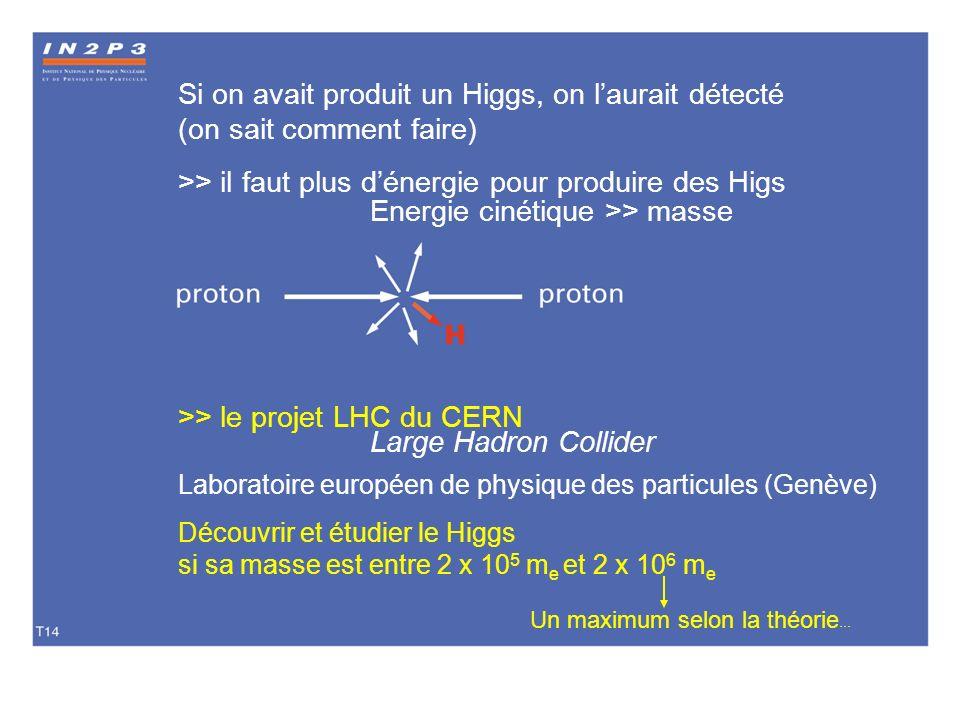>> il faut plus d'énergie pour produire des Higs