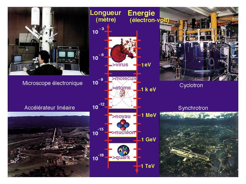 Les dimensions caractéristiques du monde microscopique