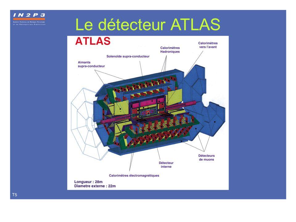 Le détecteur ATLAS T05 Le détecteur ATLAS