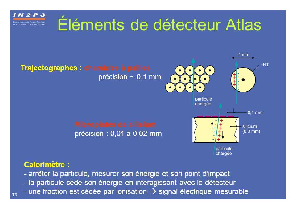 Éléments de détecteur Atlas