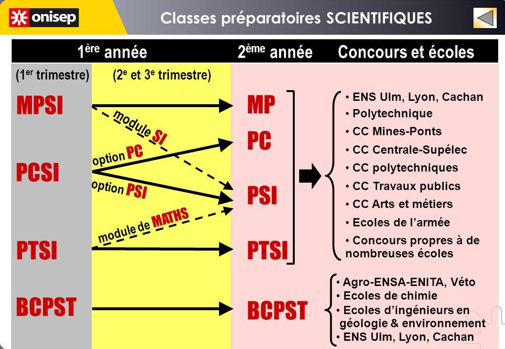 Classes préparatoires SCIENTIFIQUES