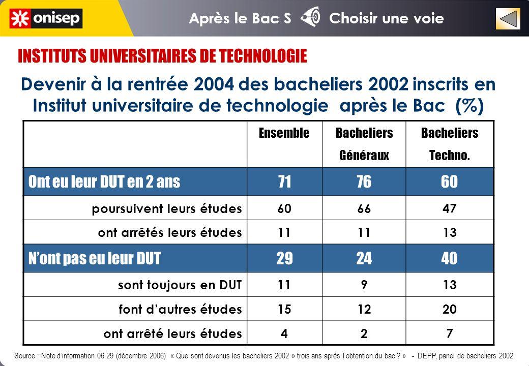 INSTITUTS UNIVERSITAIRES DE TECHNOLOGIE
