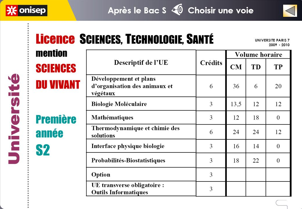 S2 Université Licence SCIENCES, TECHNOLOGIE, SANTÉ SCIENCES DU VIVANT