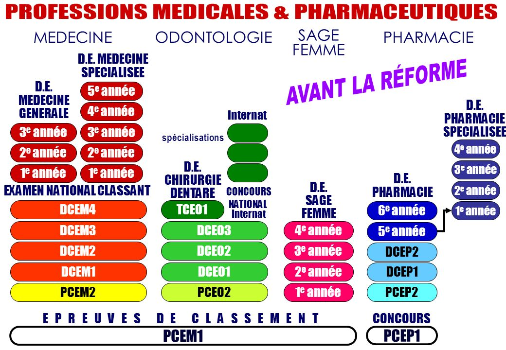 PROFESSIONS MEDICALES & PHARMACEUTIQUES