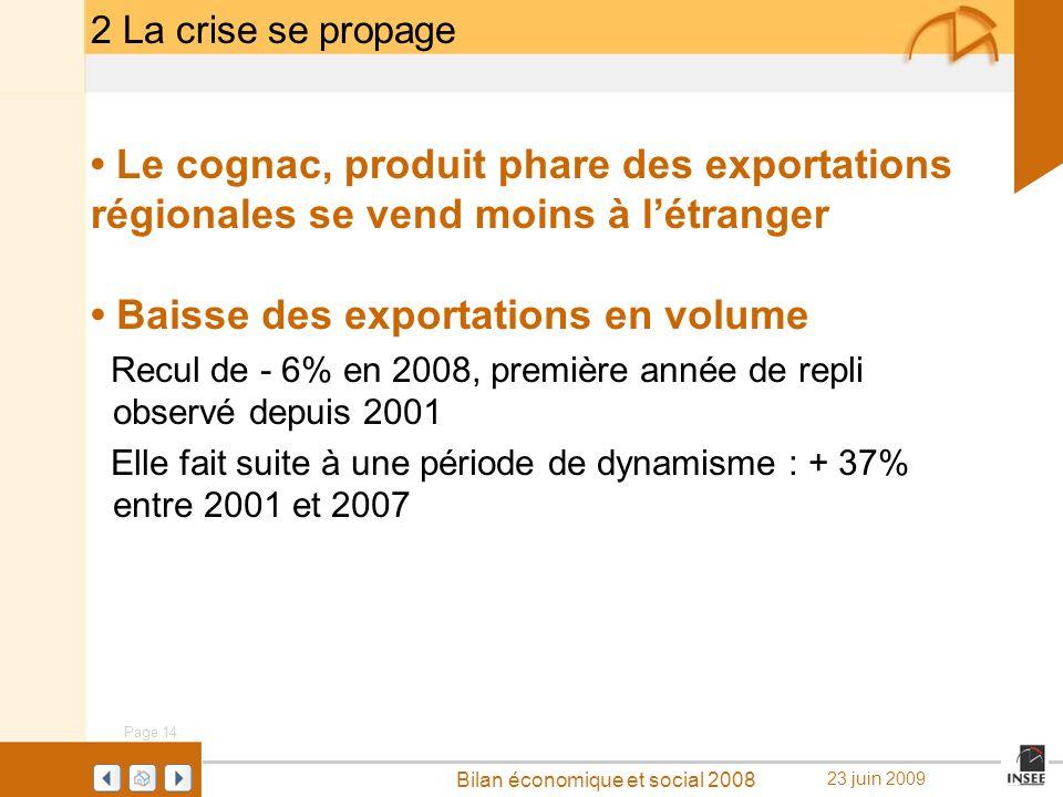 • Baisse des exportations en volume