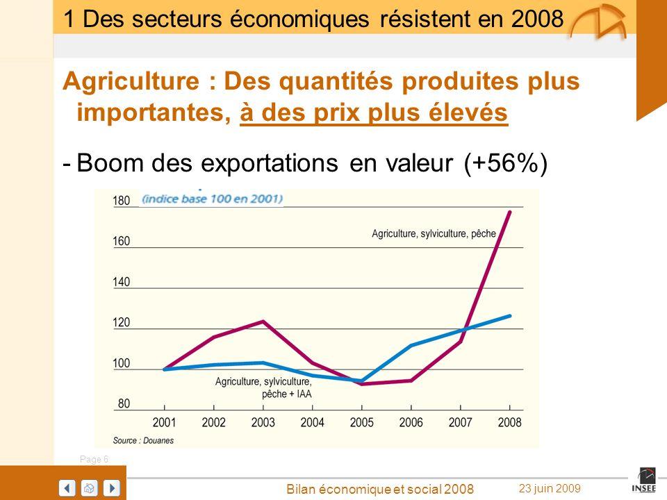 Boom des exportations en valeur (+56%)