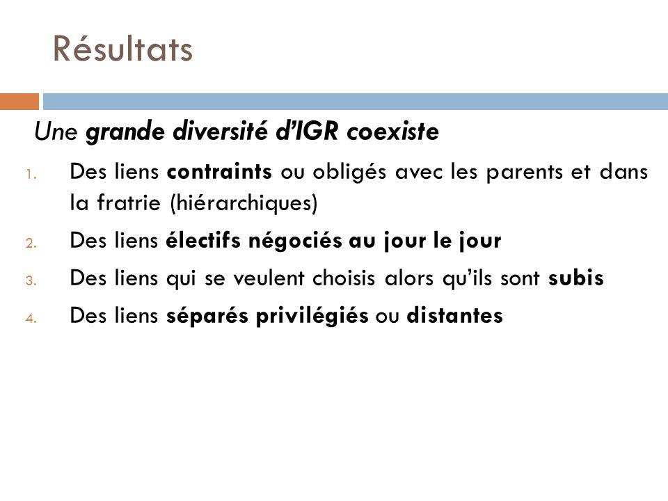 Résultats Une grande diversité d'IGR coexiste
