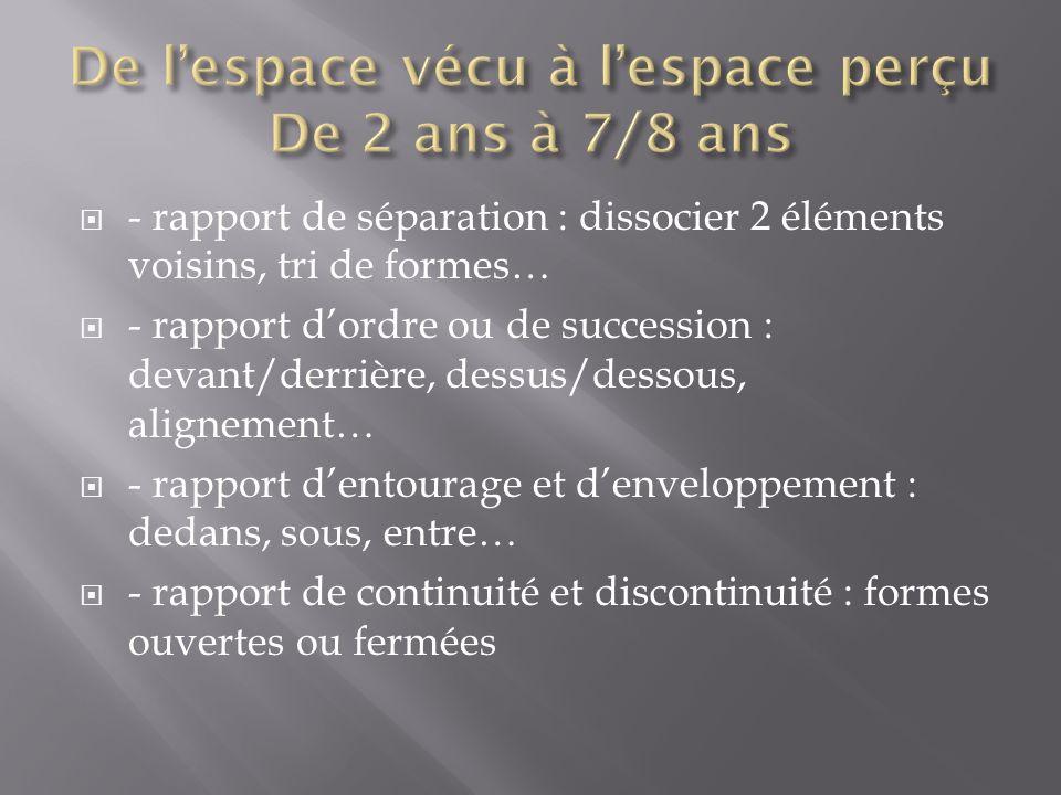 De l'espace vécu à l'espace perçu De 2 ans à 7/8 ans