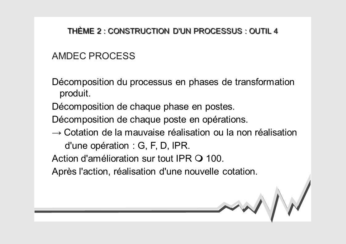 THÈME 2 : CONSTRUCTION D UN PROCESSUS : OUTIL 4