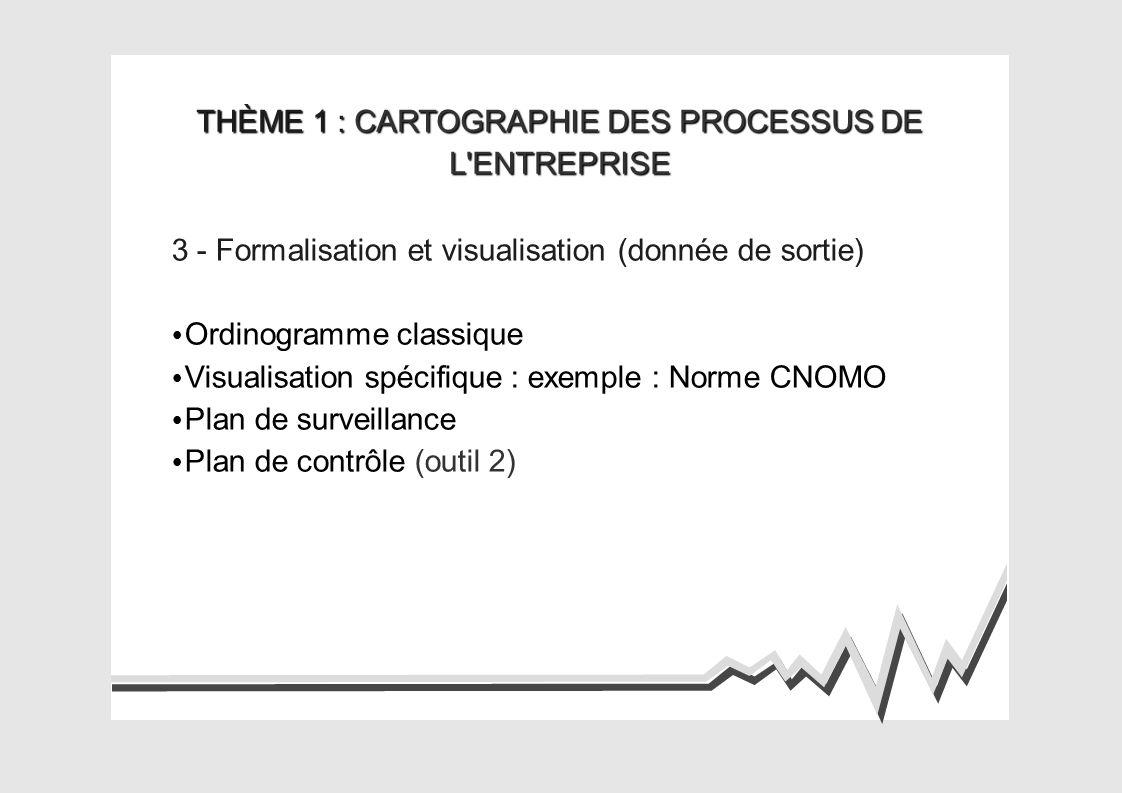 THÈME 1 : CARTOGRAPHIE DES PROCESSUS DE L ENTREPRISE