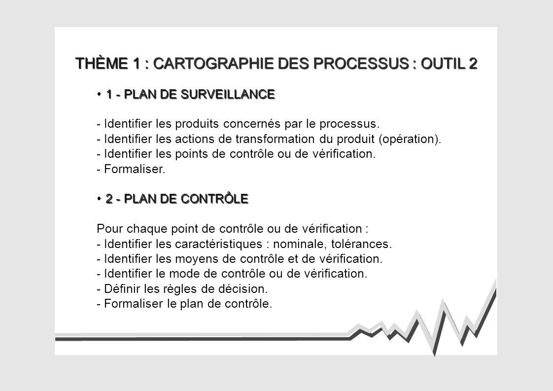 THÈME 1 : CARTOGRAPHIE DES PROCESSUS : OUTIL 2