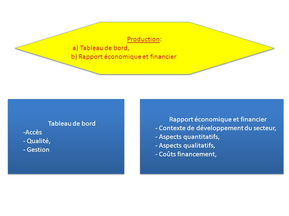 Rapport économique et financier
