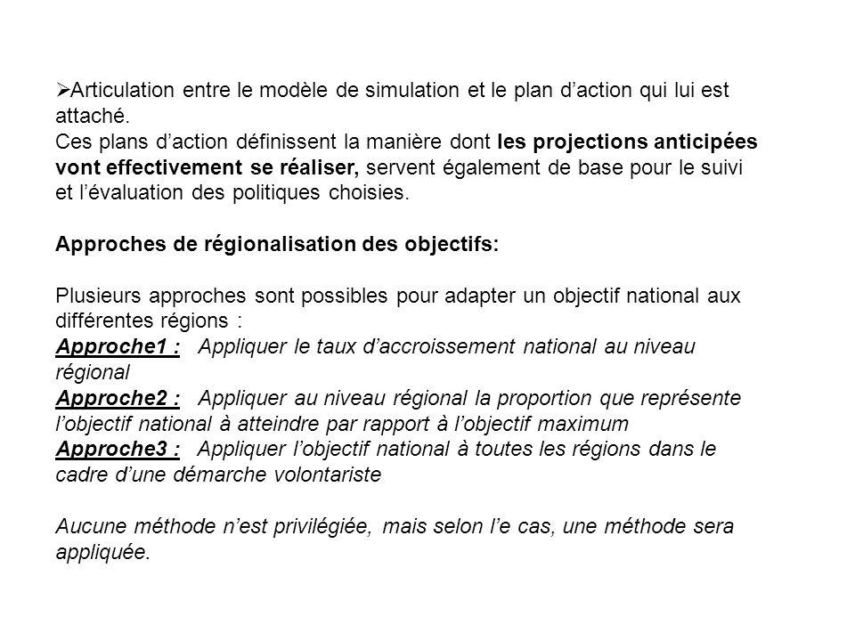 Articulation entre le modèle de simulation et le plan d'action qui lui est attaché.