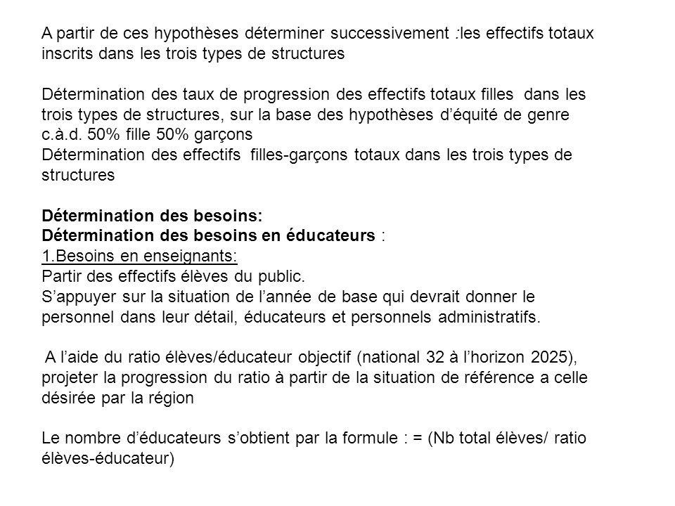 A partir de ces hypothèses déterminer successivement :les effectifs totaux inscrits dans les trois types de structures