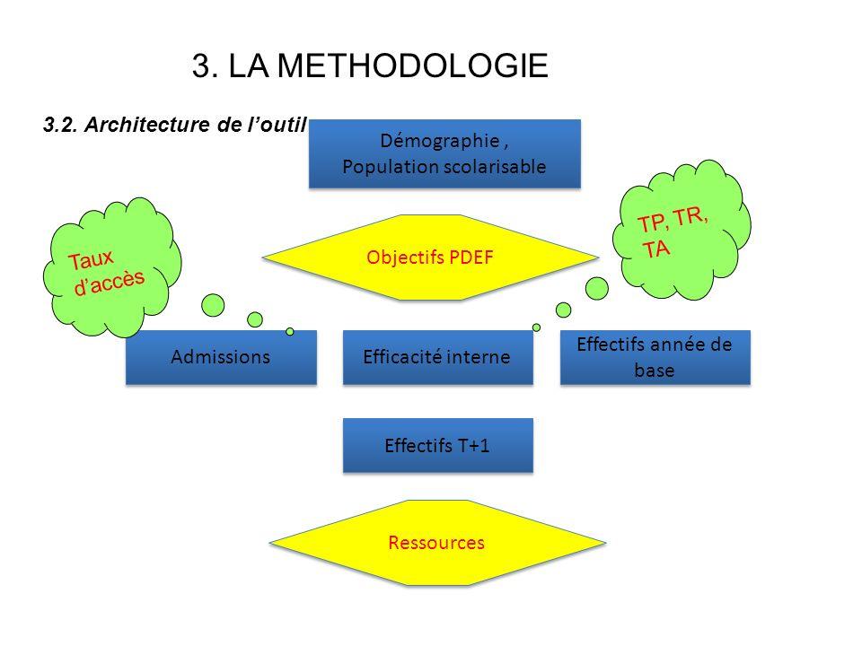 3. LA METHODOLOGIE 3.2. Architecture de l'outil Démographie ,