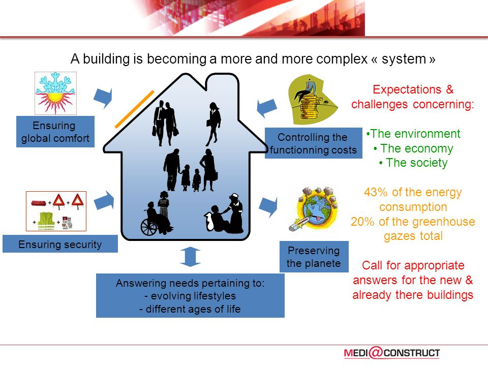 A building is becoming a more and more complex « system »