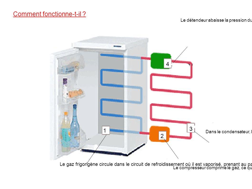 L 39 volution du r frig rateur ppt video online t l charger for A quoi sert le gaz naturel