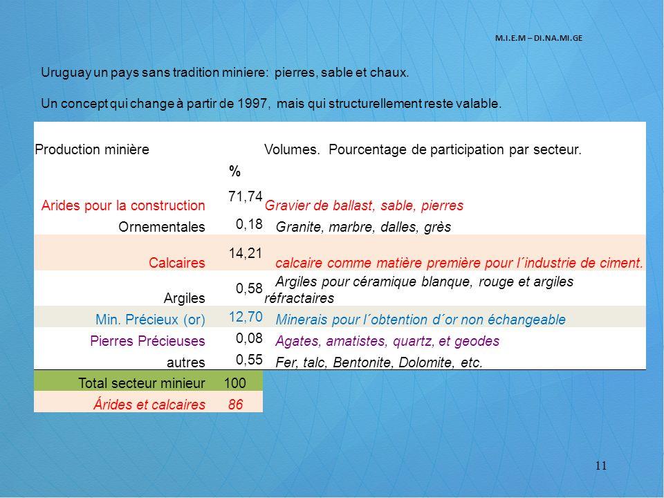 Volumes. Pourcentage de participation par secteur. %