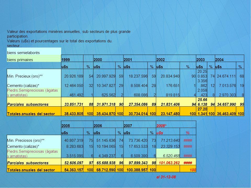 Valeur des exportations minières annuelles, sub secteurs de plus grande participation.
