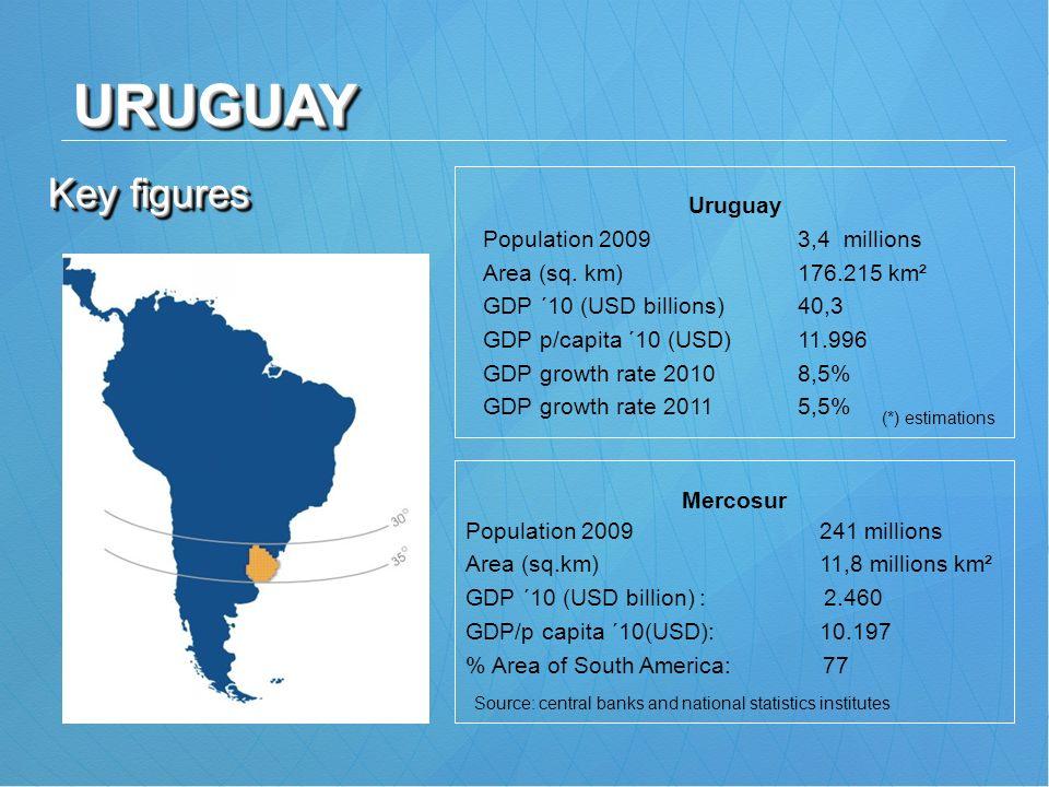 URUGUAY Key figures Uruguay Population 2009 3,4 millions
