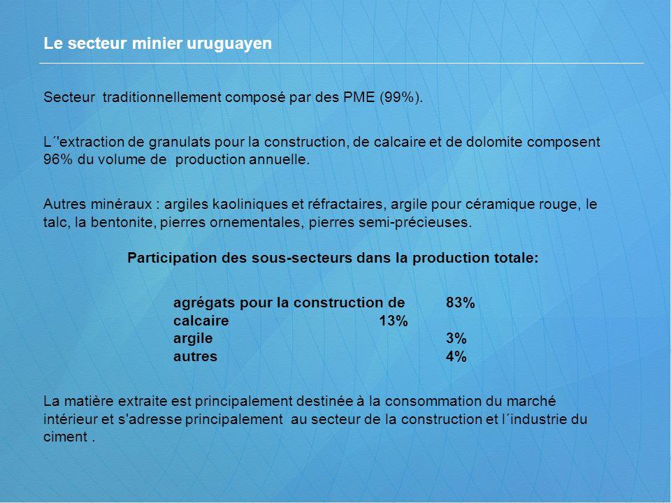Le secteur minier uruguayen