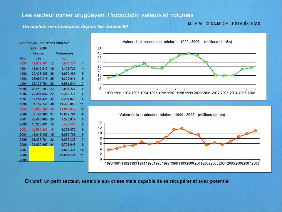 Les secteur minier uruguayen. Productión: valeurs et volumes