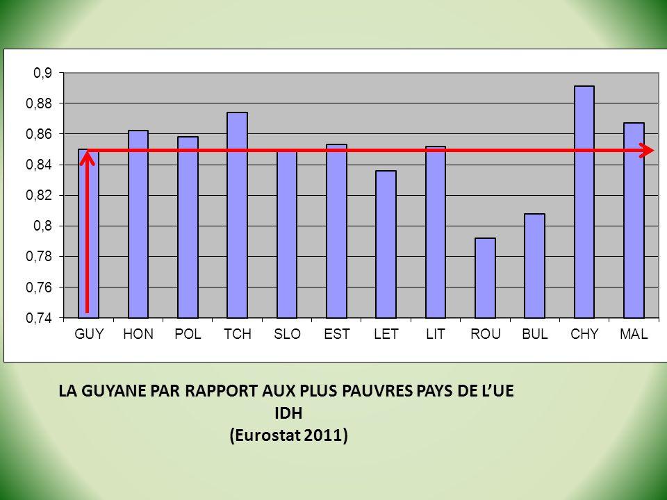 LA GUYANE PAR RAPPORT AUX PLUS PAUVRES PAYS DE L'UE