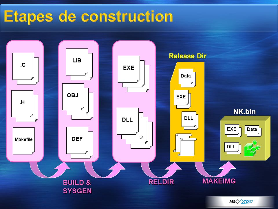 Etapes de construction