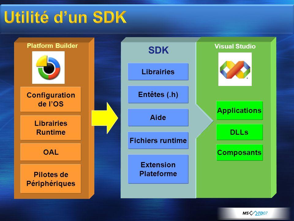 Utilité d'un SDK SDK Librairies Configuration Entêtes (.h) de l'OS