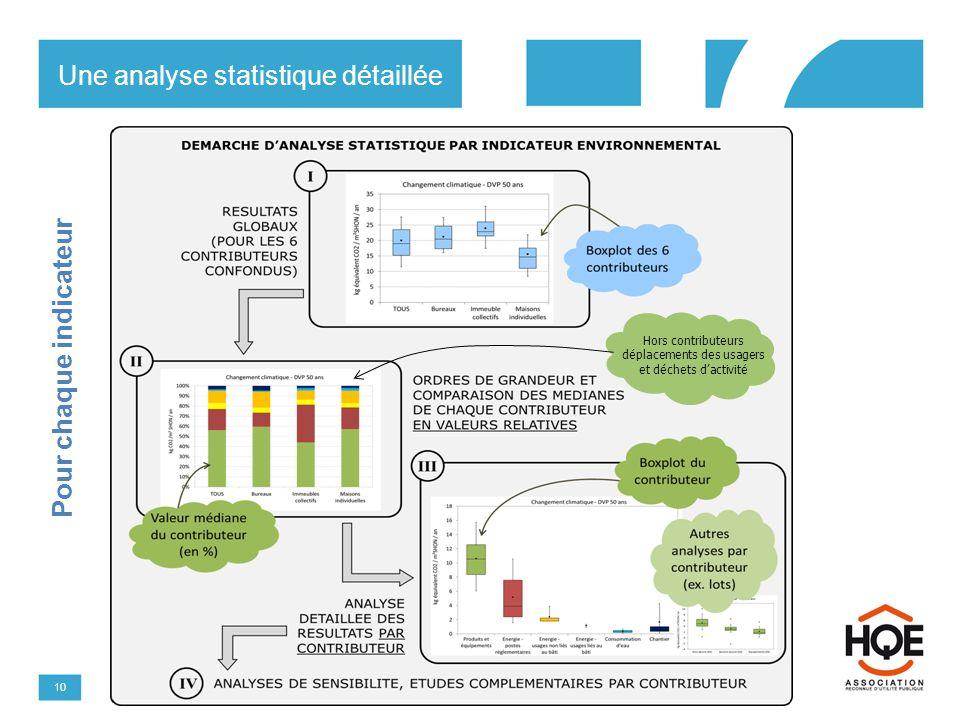 Une analyse statistique détaillée